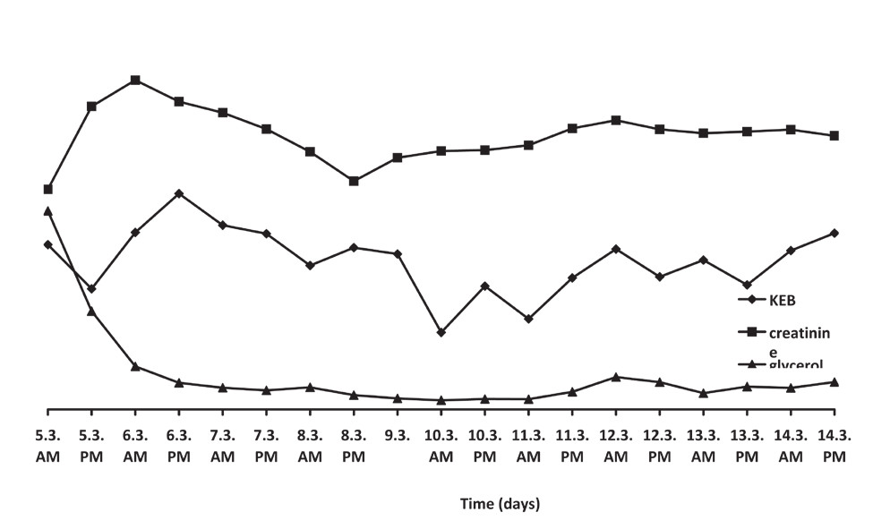 Fig. 3 : Brain metabolism monitoring in a Case 2 patient, four days after SAH. The graph represents trends of the monitored parameters, while the real concentrations are in the Table below.