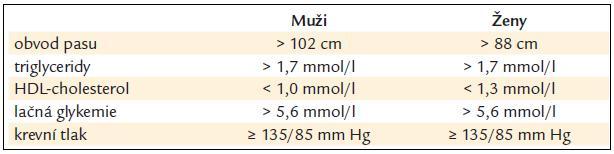 Kritéria pro diagnostiku metabolického syndromu: musí být přítomny alespoň 3 z uvedených 5 symptomů.