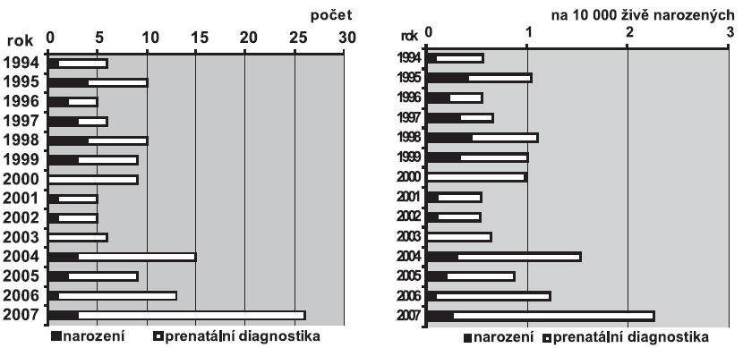 a. Absolutní počty Patauova syndromu v ČR, 1994 – 2007 b. Relativní incidence Patauova syndromu v ČR, 1994 – 2007