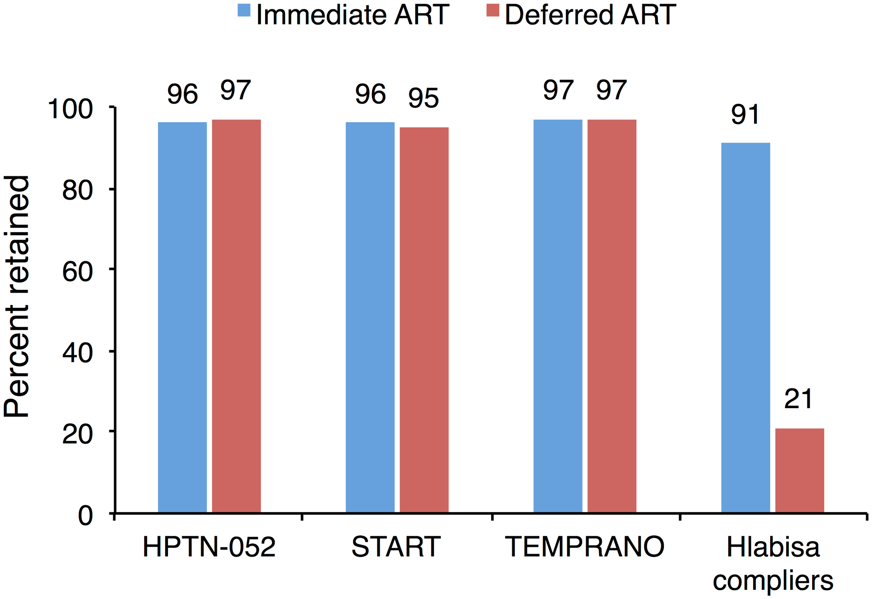 The effect of immediate ART on retention is not observed in clinical trials.