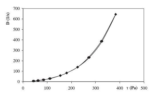 Reologická krivka hydrogélu 2,5 % MC + 0,1 % CHX