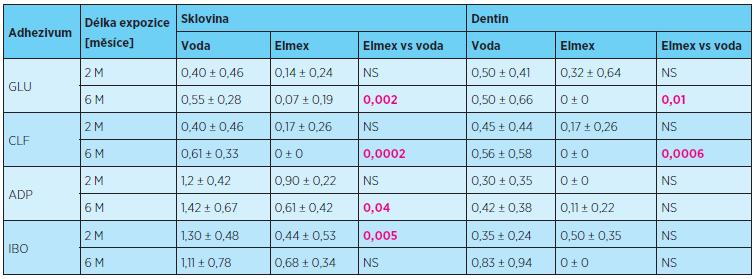 Rozsah průniku indikačního barviva (průměrné skóre ± směrodatná odchylka) sklovinným a dentinovým okrajem výplní po expozici ústní vodě Elmex v porovnání s destilovanou vodou, délka expozice 2 a 6 měsíců, statistické hodnocení Mannův-Whitneyho test, p = 0,05