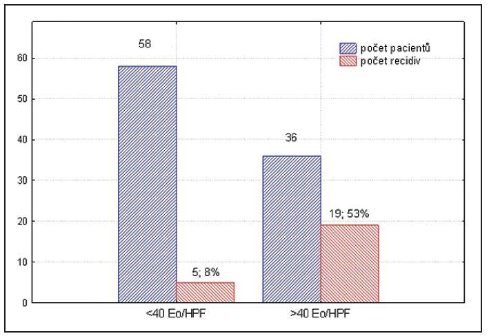 Tkáňová eozinofilie / recidivy NP.