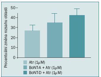 Schéma 2. Relativní cholinergní přispění při kontrakci proužků u neléčených preparátů (n = 4), preparátů BoNT-A (n = 5) a BoNT-D (n = 5). Po aplikaci atropinu (1μM) nebyl zaznamenán žádný signifikantní procentuální rozdíl v rozsahu kontrahované oblasti mezi léčenými a neléčenými pacienty. Výsledky nasvědčují tomu, že aplikace BoNT-A a BoNT-D narušuje uvolňování purinergních a cholinergních transmiterů z nervových zakončení v močovém měchýři.