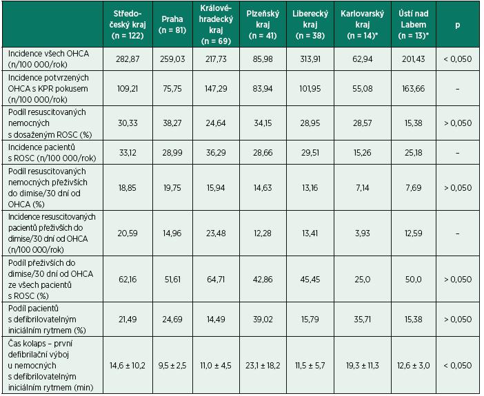 Porovnání resuscitačních výsledků mezi jednotlivými regiony České republiky