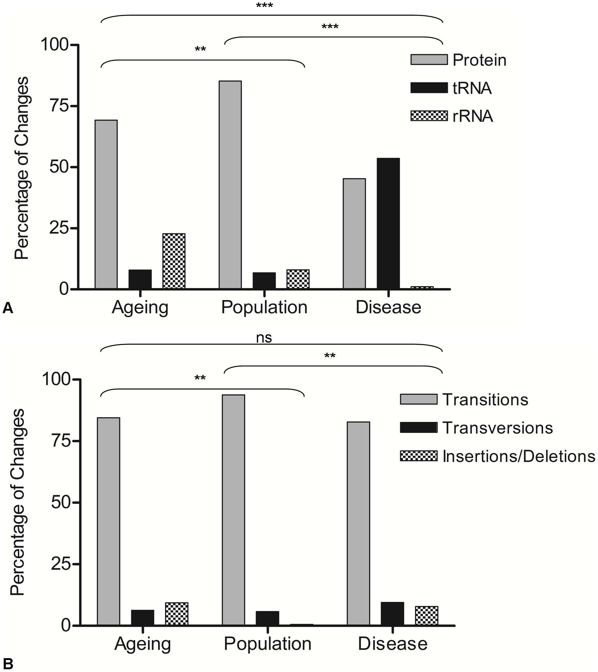 Gene location and types of mutations observed in ageing, population, and disease.