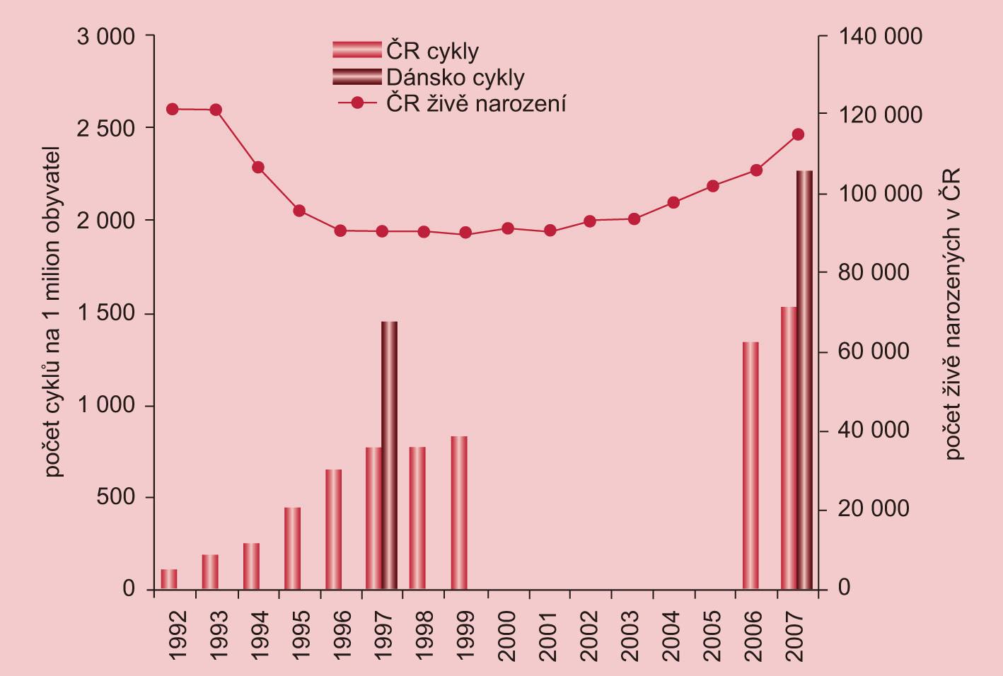 Srovnání vývoje počtu cyklů na 1 milion obyvatel v ČR a v Dánsku a vývoj počtu živě narozených v ČR. V letech 2000–2005 nejsou úplná data pro ČR.