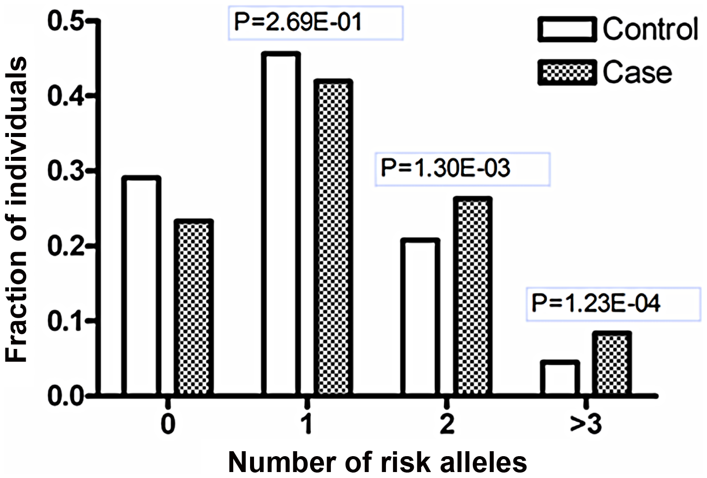 Joint effects of the risk-associated alleles of <i>ETS1</i> and <i>miR-146a</i>.