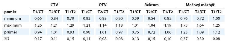 Poměr objemů CTV, PTV, rekta a močového měchýře na jednotlivých zobrazeních. Hodnota 1 odpovídá absolutní shodě.