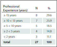 Distribution of nurse according professional experience in ICU (N = 27).