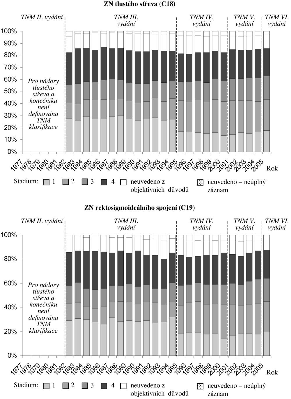 Zastoupení stadií u nově diagnostikovaných nádorů tlustého střeva a konečníku Fig. 3. Rates of various disease stages in newly diagnosed tumors of the large intestine and rectum