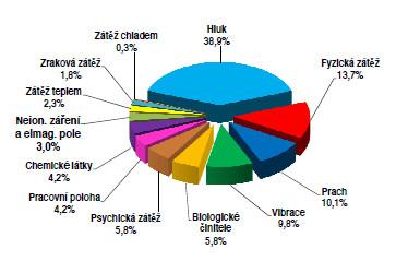 Podíl jednotlivých faktorů pracovních podmínek na rizikové úrovni k 31. 12. 2012