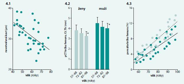 (4.1) Závislost mezi věkem a novotvorbou kostní hmoty, hodnocenou jako wall thickness v bioptických vzorcích kosti zdravých žen. (4.2) Změny tloušťky kortikální kosti ve vztahu k věku u žen (světle zelené sloupce) a u mužů (tmavě zelené sloupce). (4.3) Závislost porozity kortikální kosti na věku u žen (světle zelené body) a u mužů (tmavě zelené body). Upraveno podle [51–53]