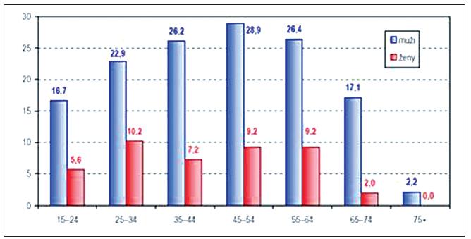 Podíl rizikových konzumentů alkoholu podle věku a pohlaví (v %)