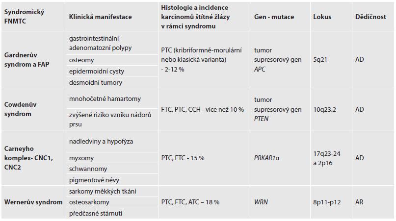 Rozdělení a charakteristika syndromických FNMTC.