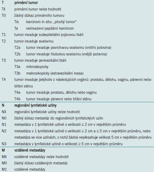 TNM klasifikace karcinomu močového měchýře z roku 2002 [1].