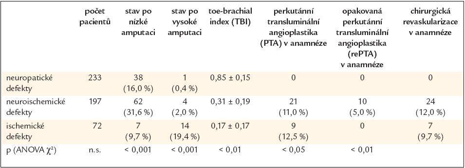 Počet defektů, amputací a revaskularizací.
