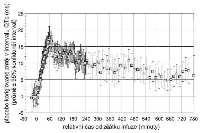 Změny intervalu QTc navozené 1hodinovou infuzí 400 mg moxifloxacinu. Měření provedeno v populaci 44 zdravých dobrovolníků (14).
