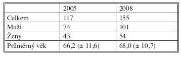 Celkový počet pacientů operovaných pro primární kolorektální karcinom v letech 2005 a 2008 Tab. 1. Total number of patients operated for primary colorectal cancer in 2005 and 2008