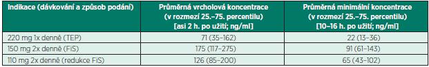 Terapeutické koncentrace dabigatranu podle SPC [4]