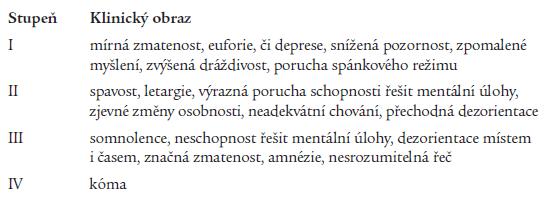 Klinická stadia jaterní encefalopatie.