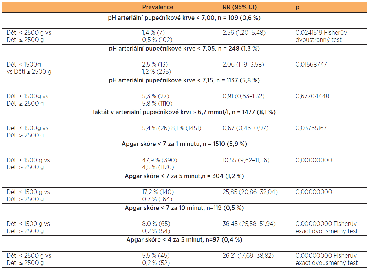 Laboratorní a klinické ukazatele stavu novorozenců VLBW (< 1500 g)