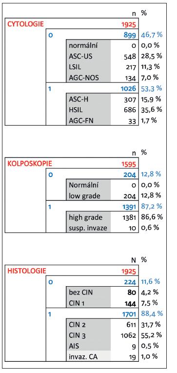 Zastoupení jednotlivých výsledků onkologické cytologie, kolposkopie a definitivní histologie ve sledovaném souboru