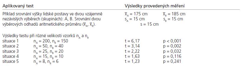 Příklad dokumentující výsledek statistického testu při měnící se velikosti vzorku.