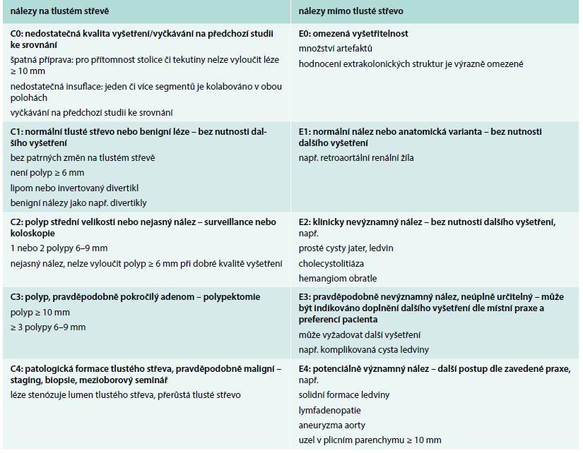 C-RADS klasifikace pro hodnocení nálezů na CT kolografii. Upraveno podle [22].