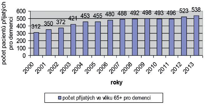 Počet pacientů přijatých ve věku 65+ pro demenci jakéhokoliv typu na gerontopsychiatrické lůžko Psychiatrické nemocnice v Kroměříži