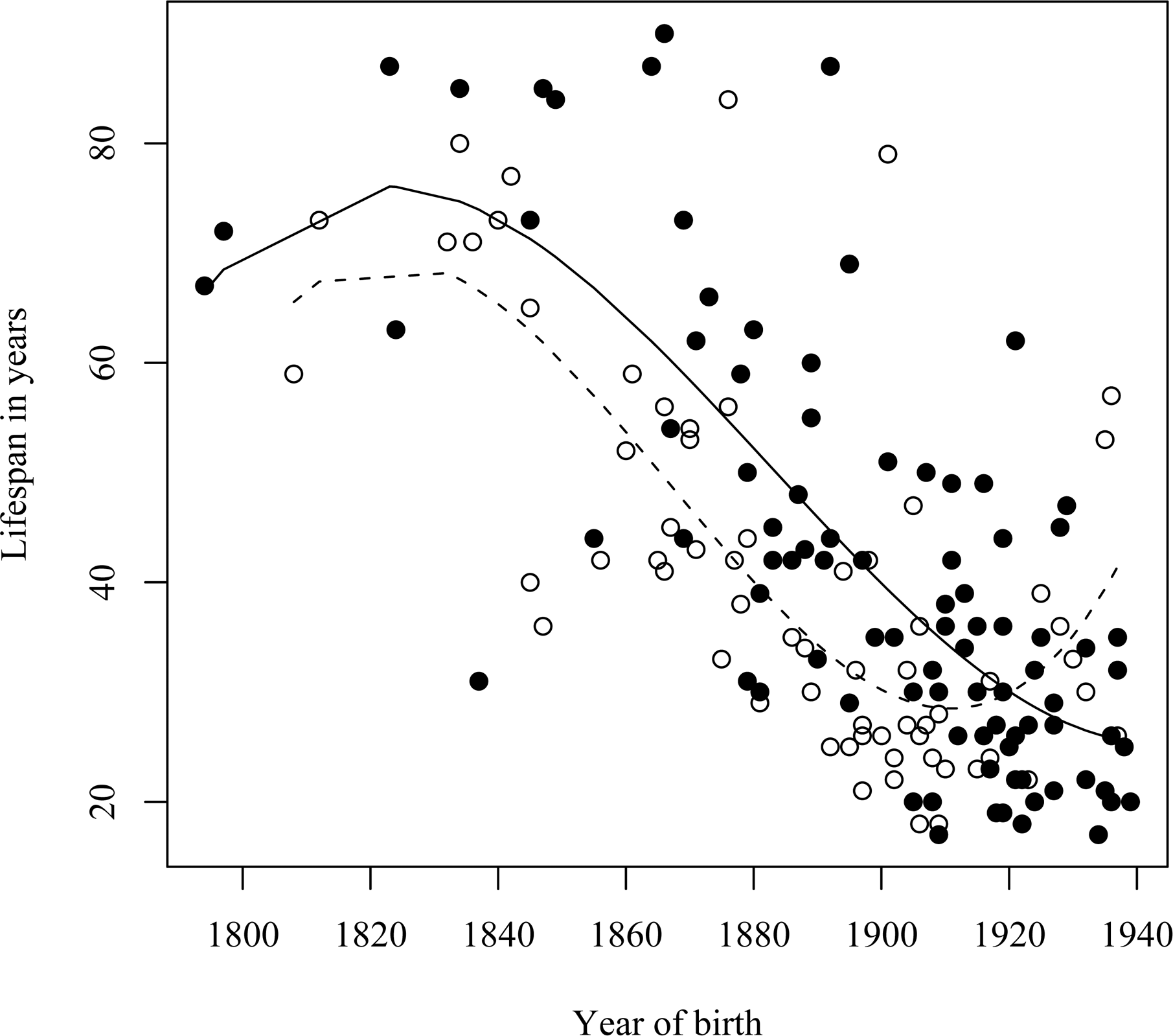 A comparison of the onset, and trend, of life span reduction between two geographic regions.