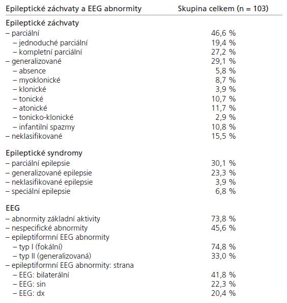 Epileptické záchvaty, epilepsie a typy EEG abnormity u dětí s příznaky epileptického procesu (n = 103)