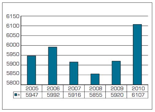 Počet praktických zubních lékařů