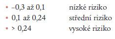 Tři stupně KV rizika podle AIP.
