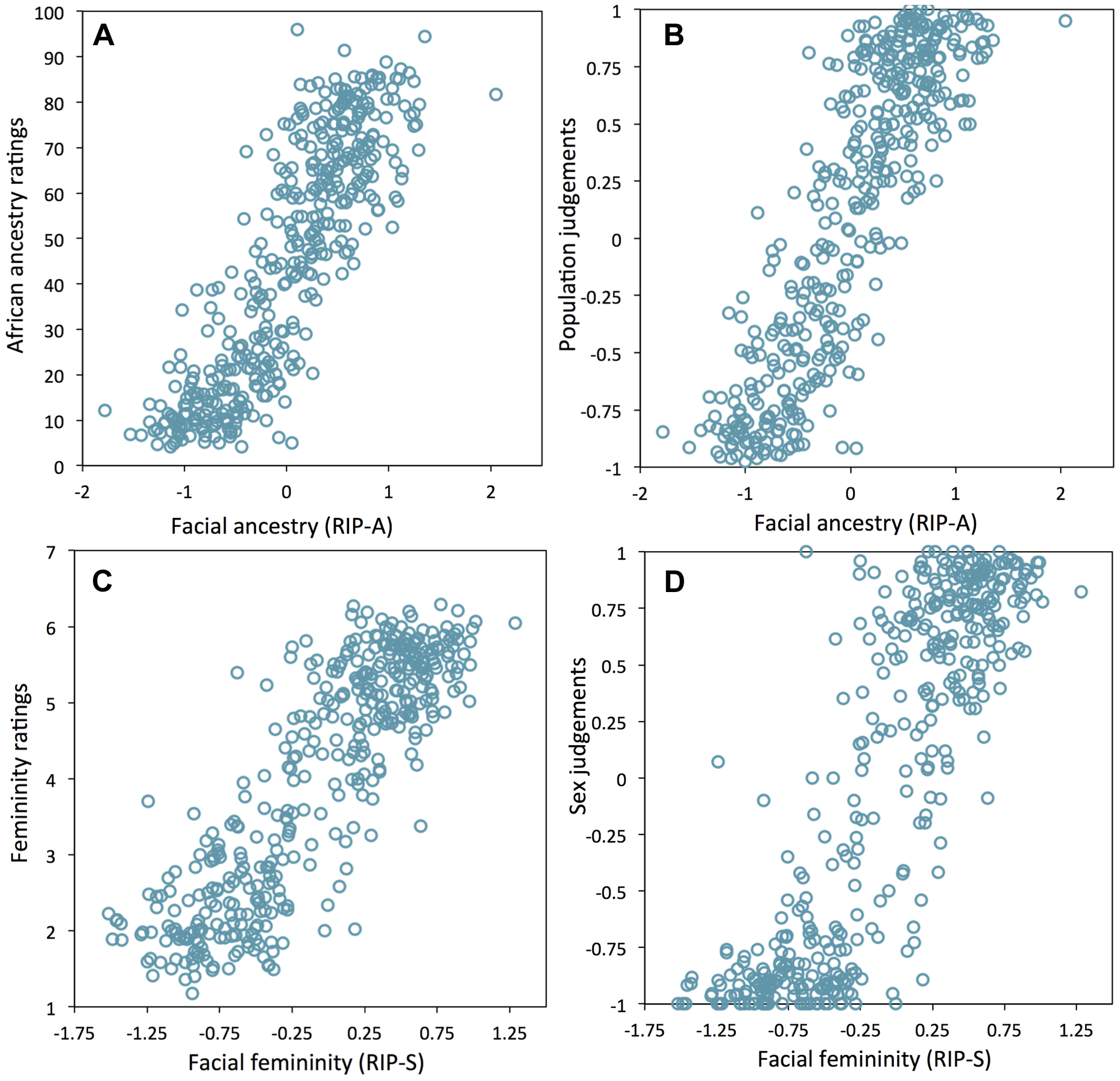 Relationships between human observer rating and judgments of facial ancestry and sex.