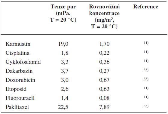 Přehled CL se známou tenzí par a rovnovážnou koncentrací