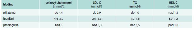 Normální hodnoty lipoproteinů u dětí