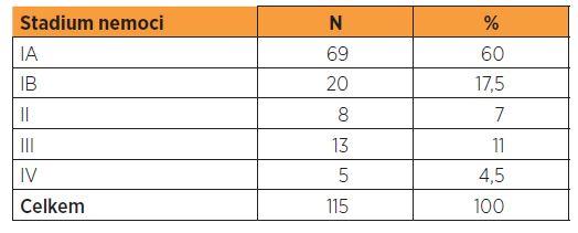 Distribuce pacientek s endometroidním adenokarcinomem podle stadia nemoci (FIGO 2009)