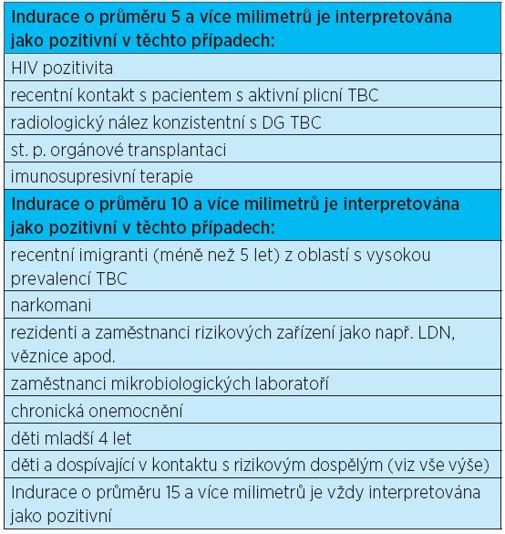 Interpretace tuberkulinového kožního testu