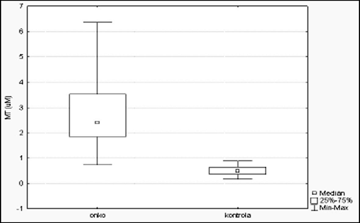 Srovnání hodnot MT v kontrolním a onkologickém souboru.
