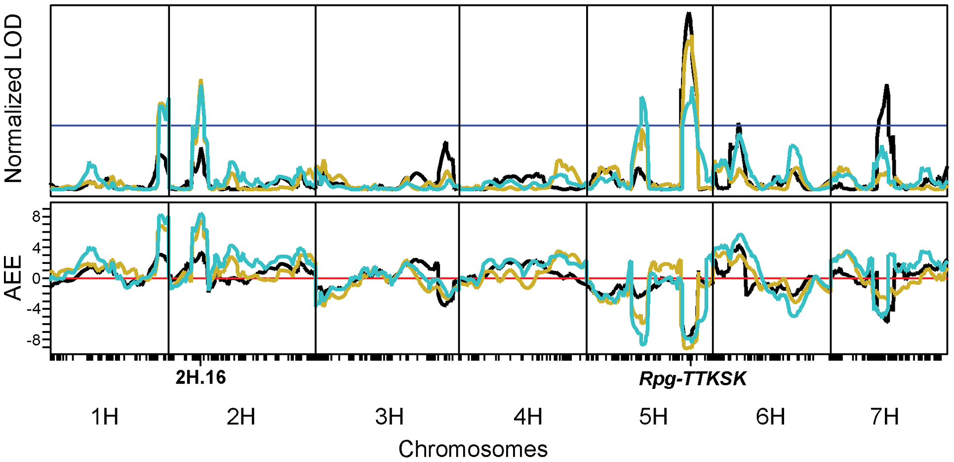 Field evaluation of the QSM population in Njoro, Kenya, identifies two quantitative trait loci on chromosomes 2H and 5H that contribute significantly to resistance.