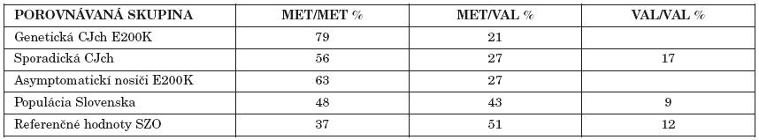 Distribúcia polymorfizmu PRNP na kodóne 129 (M129V) Table 1. Distribution of PRNP codon 129 polymorphism (M129V)