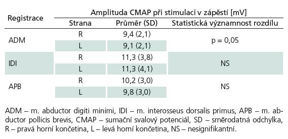 Porovnání amplitud CMAP pravých (n = 189) a levých (n = 191) končetin při stimulaci v zápěstí.
