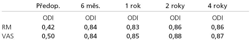 Tabulka Pearsonových korelačních koeficientů mezi škálou ODI a ostatními dvěma škálami při jednotlivých pooperačních kontrolách. Tučně zvýrazněné jsou statisticky významné korelace.