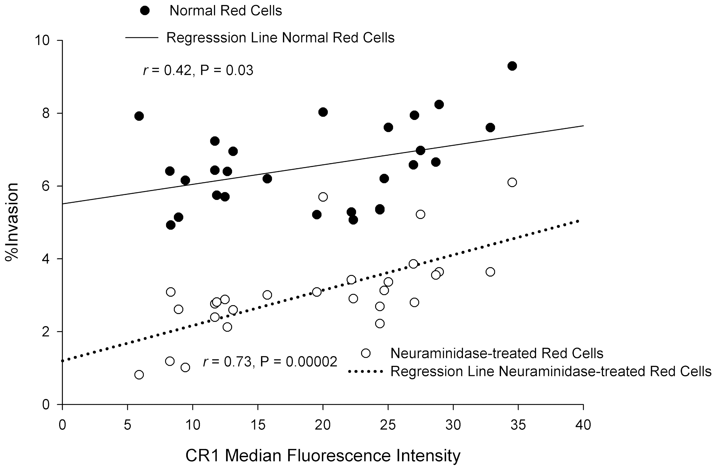 Correlation between CR1 median fluorescence intensity (MFI) and invasion of erythrocytes by <i>P. falciparum</i> 7G8.