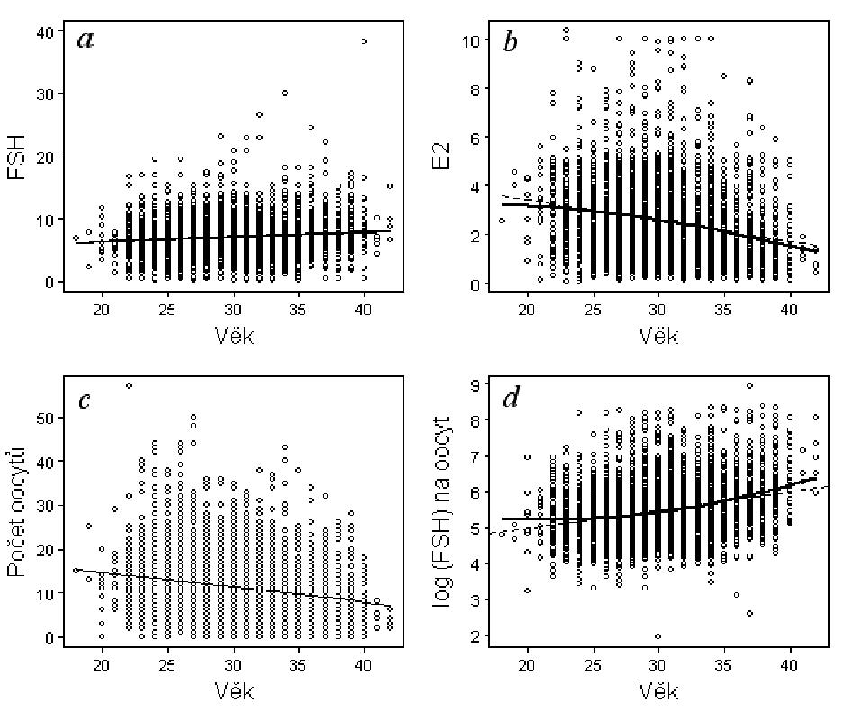 Vliv věku na bazální hladiny FSH (nmol/l) (a), na vývoj průměrných hladin E2 (μmol/l) v den -2 (b), na průměrný počet získaných oocytů (c) na průměrnou spotřebu FSH (IU) při stimulaci na 1 oocyt v IVF cyklu (d). U hladin E2 (c) a spotřeby FSH (d) je vyznačen vedle lineárního trendu také trend kvadratický, který lépe popisoval data.