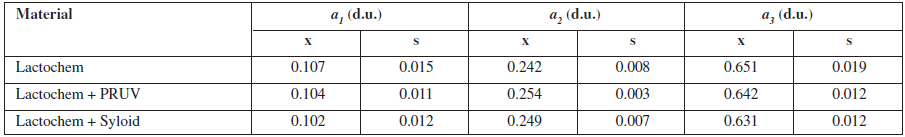 The a<sub>i</sub> parameters of tableting materials