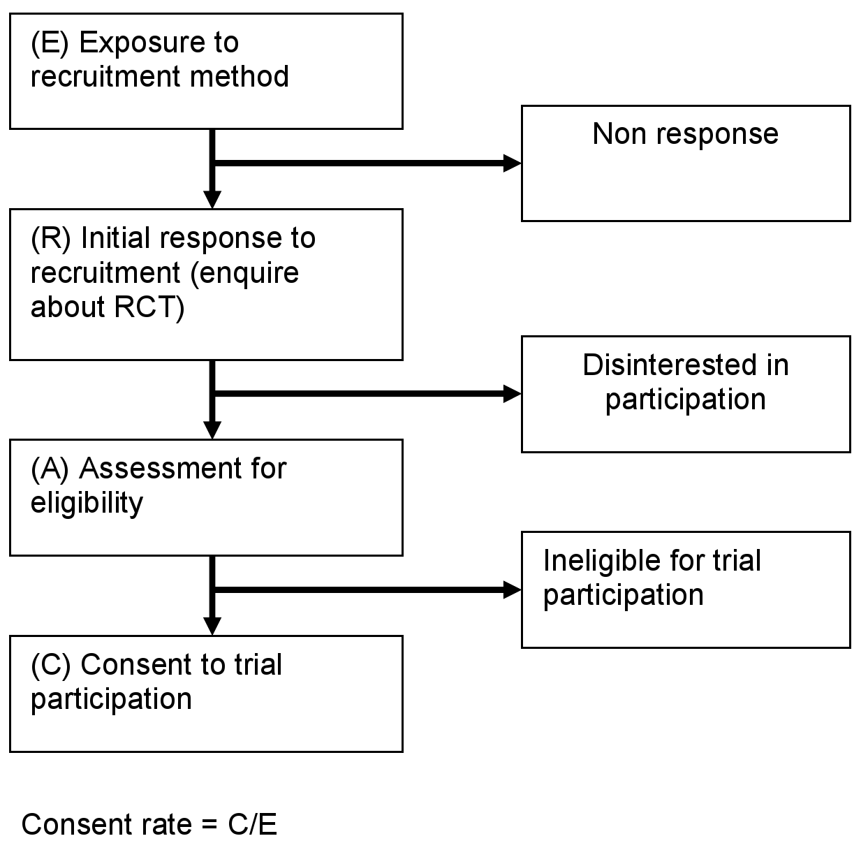 Consent rate for RCTs.