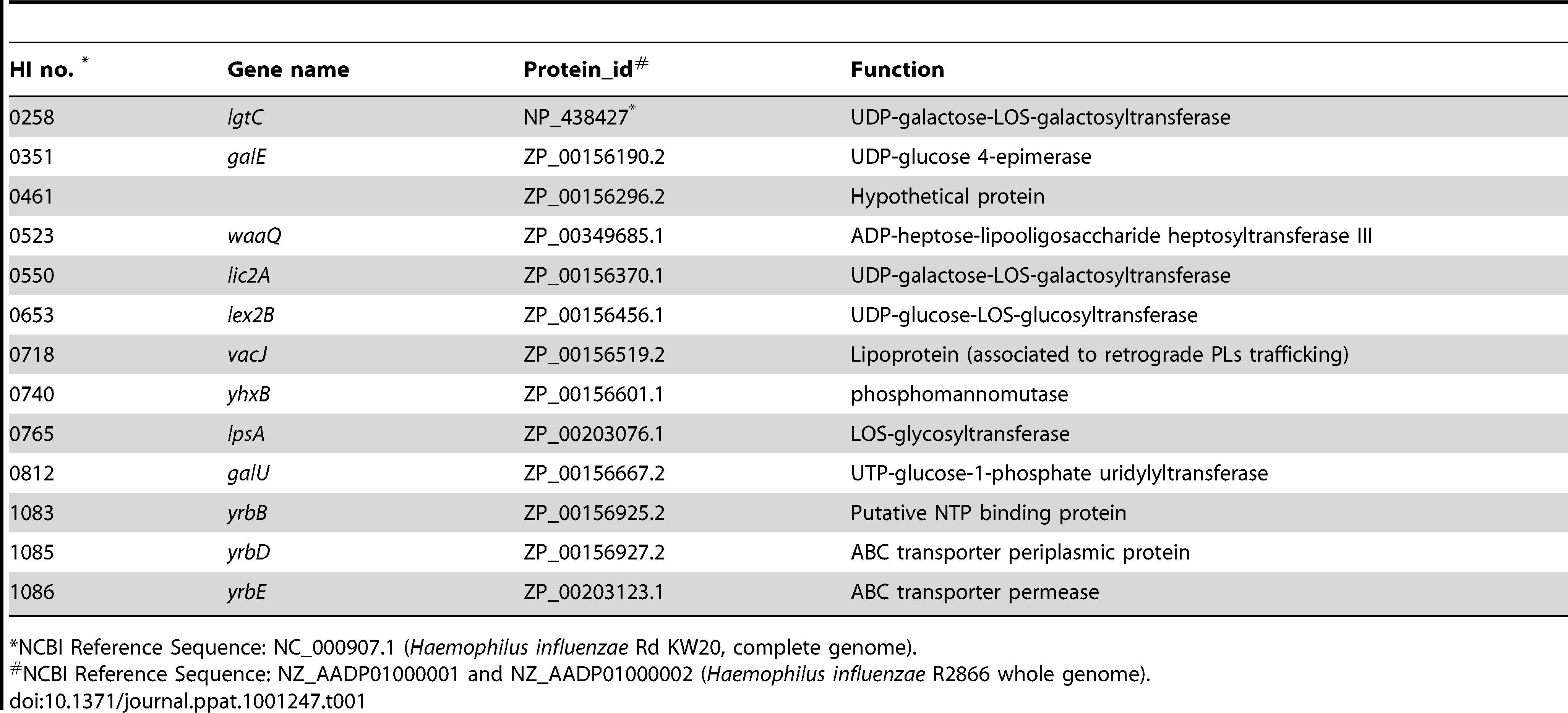List of sites with multiple transposon insertions affecting serum resistance in strain R2866.