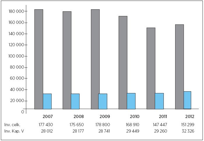 Výsledky posuzování invalidit celkem a u duševních poruch a poruch chování (kap. V přílohy vyhlášky č. 359/2009 Sb.) za období let 2007–2012